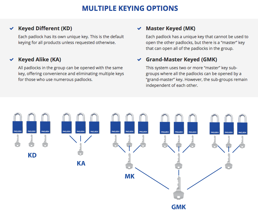 PACLOCK Keying Options