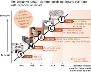 SMACT  - Social, Móvil, Analítica, Cloud e Internet de las Cosas