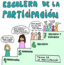 Escalera de la participacion. Olga Berrios