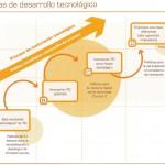 Proceso de maduración tecnológica