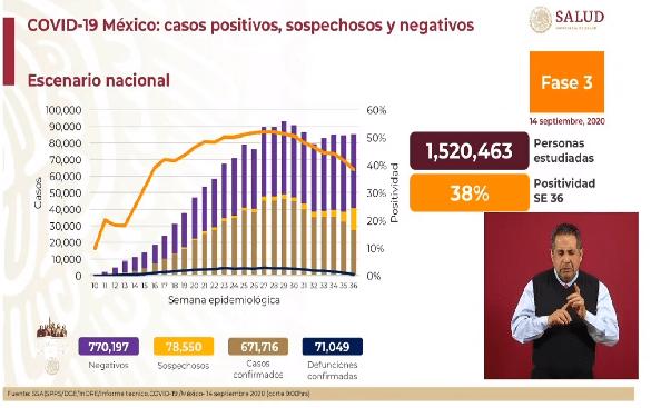 México alcanza los 671 mil 716 casos confirmados COVID-19