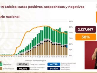 Se incrementa a 84 mil 898 el número de muertes por Covid-19 en México