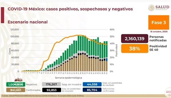 En México se alcanzan más de 841 mil casos de Covid-19