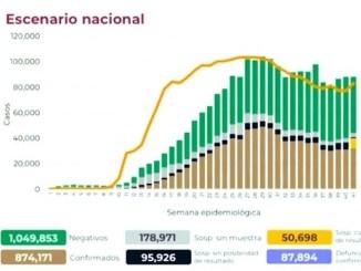 Suman más de 874 mil los casos acumulados de Covid-19 en México