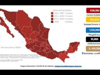 Se incrementa a 929 mil 392 los casos confirmados de Covid-19 en México