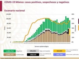 México alcanza un millón 60 mil casos acumulados de Covid-19