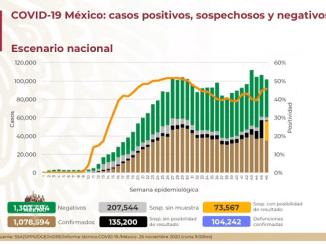 Covid-19 ha cobrado la vida de 104 mil 242 personas en México