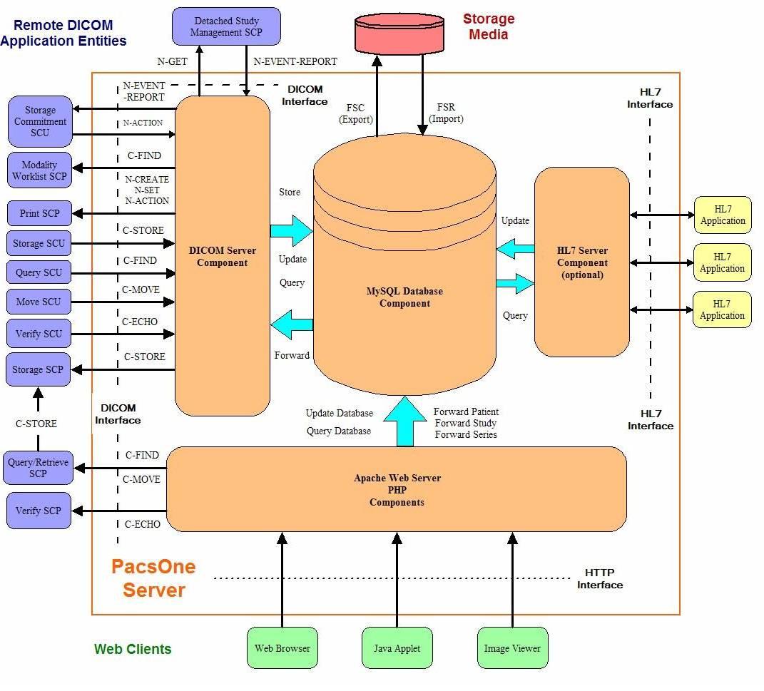 application server diagram respiratory unlabeled pacsone dicom 3 conformance statement