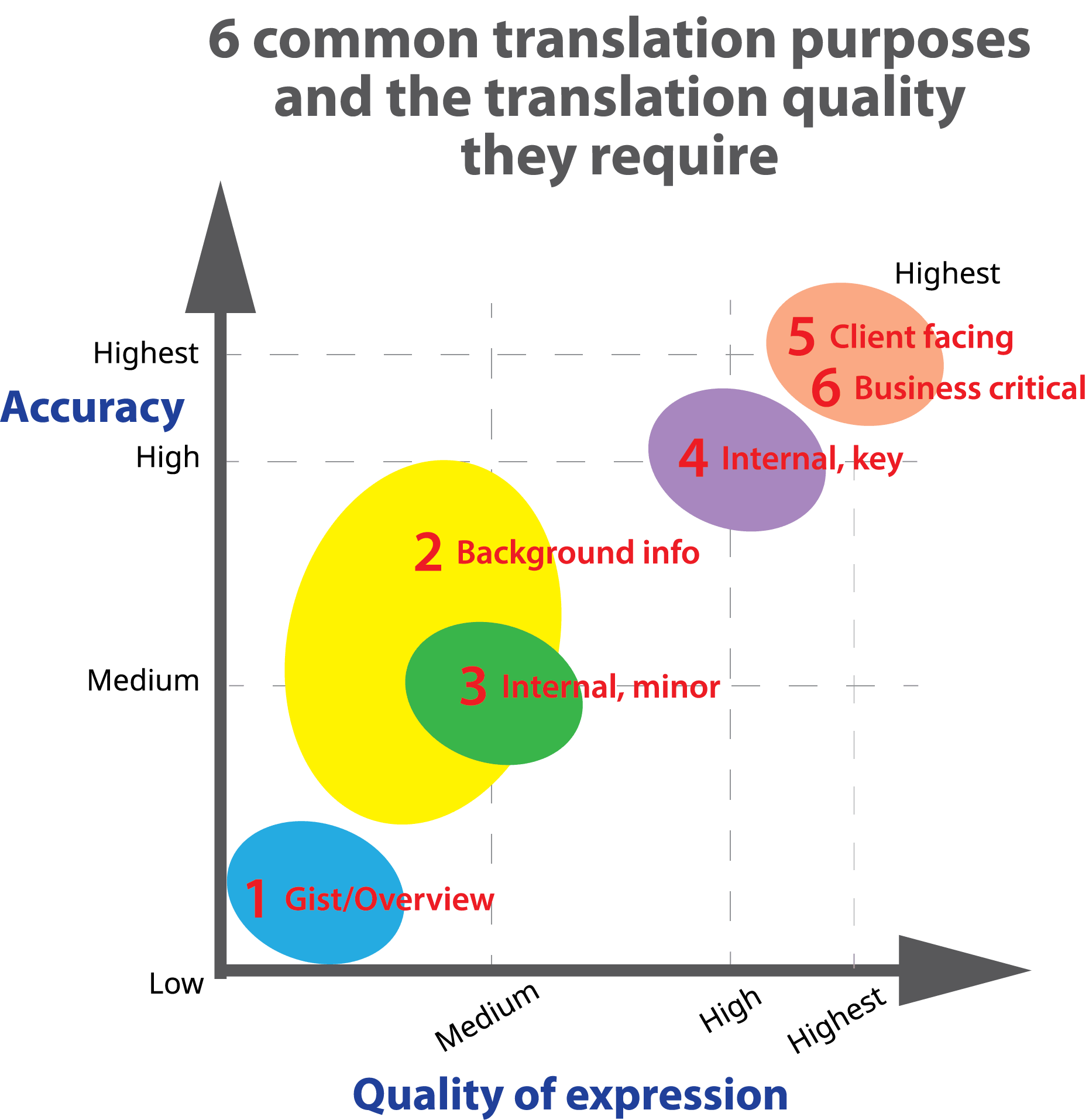 hight resolution of summary of the translation quality the 6 main translation purposes require