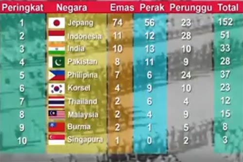 Perolehan medali asian games IV