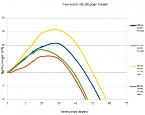 stability chart