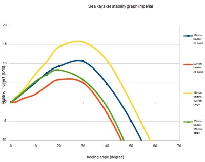 kayak stability chart