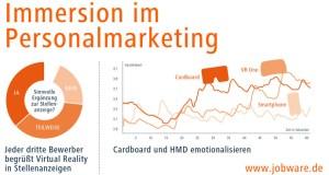 Immersion im Personalmarketing Jobware