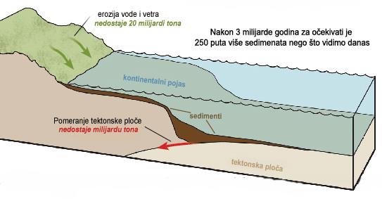 Sediment na dnu okeana