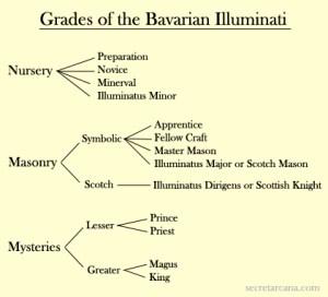 Kategorije Iluminata