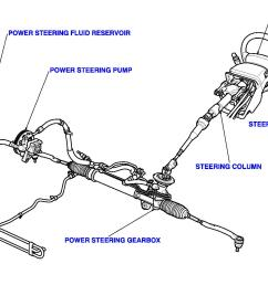 power steering diagram simple wiring schema kia sorento power steering wiring diagram electric electric wiring for a power steering pump diagram [ 1753 x 1175 Pixel ]