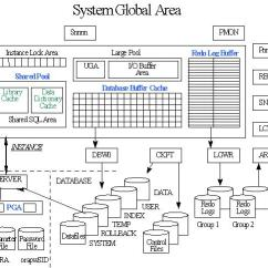 Oracle Database 11g Architecture Diagram With Explanation 2001 Nissan Frontier Alternator Wiring And Administration