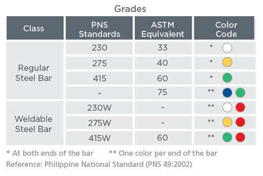 Pagasa Steel Works Inc Products Services Product Guide
