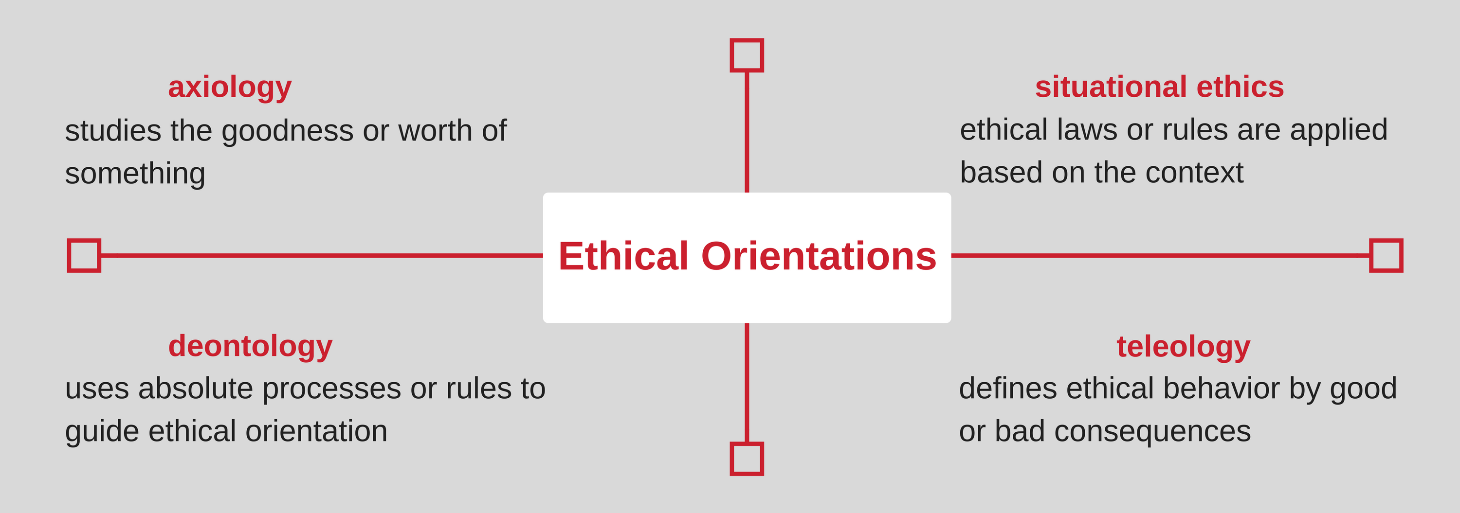 Ethical Orientations Guiding Ethical Literacy