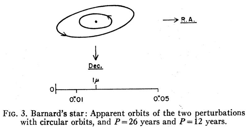 Le orbite presuntive dei due pianeti gioviani ipotizzati da van de Kamp in uno studio pubblicato nel 1969. Credit: Astronomical Journal, Vol. 74, p. 757-759