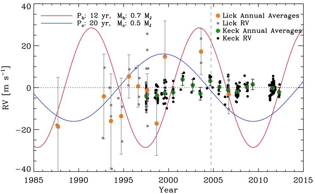 Le misurazioni della velocità radiale della stella di Barnard, eseguite dagli osservatori Lick e Keck dal 1987 al 2012, non si adattano minimamente alle curve di variazione che apparirebbero se esistessero i due pianeti gioviani postulati da Peter van de Kamp. Credit: Jieun Choi et al 2013 ApJ 764 131