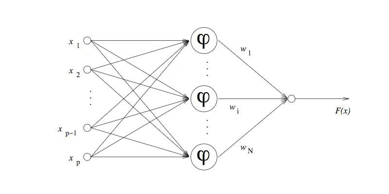 Struttura di una rete neurale RBF
