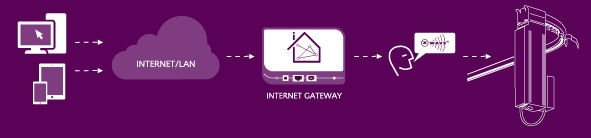 gateway_overview
