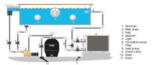 Swimming pool schematic heat exchanger, electric heater