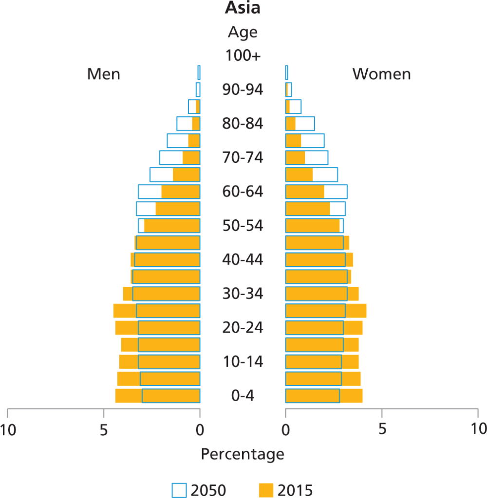medium resolution of the population age structure in lac has been between these two extremes although the young population 0 19 years has been the largest segment thus far
