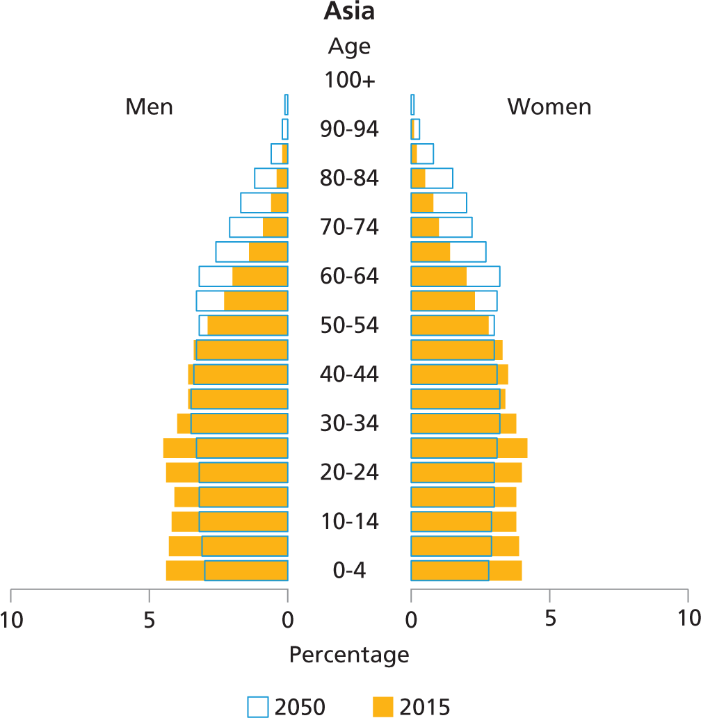 hight resolution of the population age structure in lac has been between these two extremes although the young population 0 19 years has been the largest segment thus far