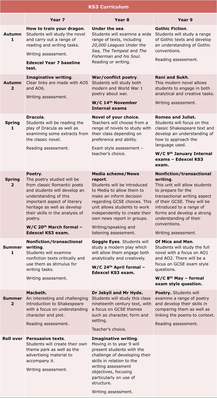 English Key Stage 3