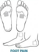 How to Use a TENS Unit Successfully » Pain Away Devices