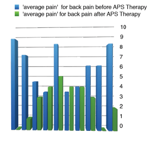 APS Therapy for back pain in MS patients