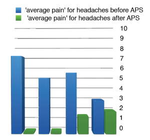APS Therapy for headaches chart