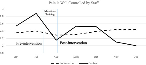 Impact of a Script-based Communication Intervention on