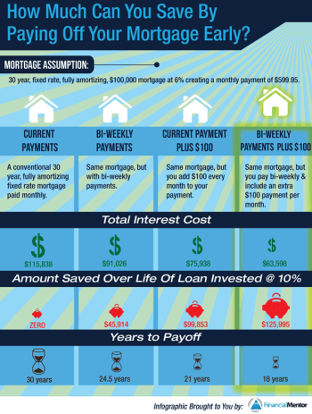 How To Pay Off Your Mortgage Quickly