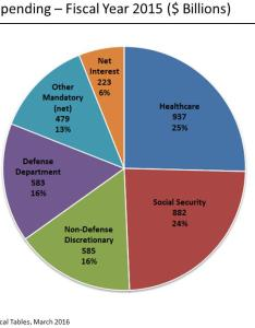 Federal pie chart from wikipedia also painting with numbers by randall bolten rh