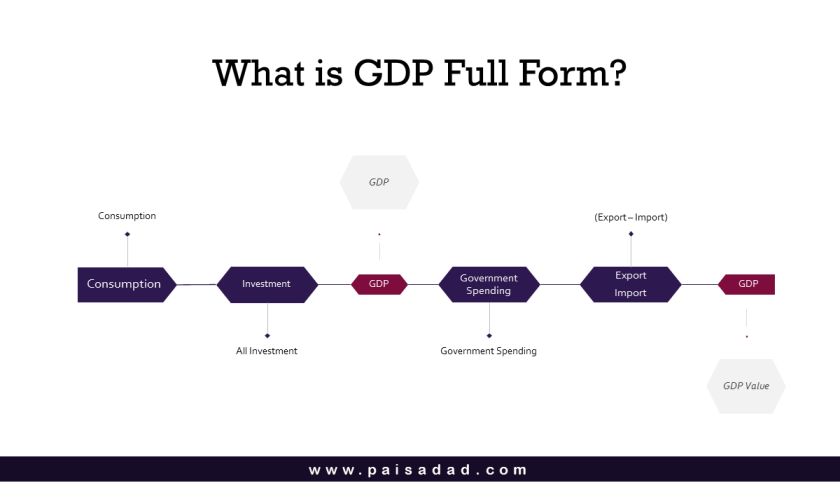 GDP Full Form Gross Domestic Product