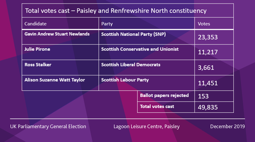 paisley north