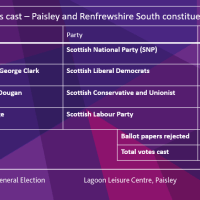 Results declared in Renfrewshire for UK General Election 2019