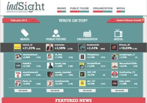 Cara mengetahui data pengguna sosial media dan manfaatnya
