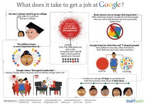 infographic-what-does-it-take-to-get-a-google-job