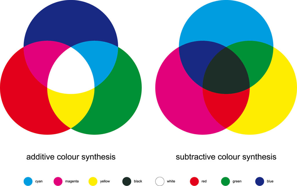 A CMYK color chart for custom boxes.
