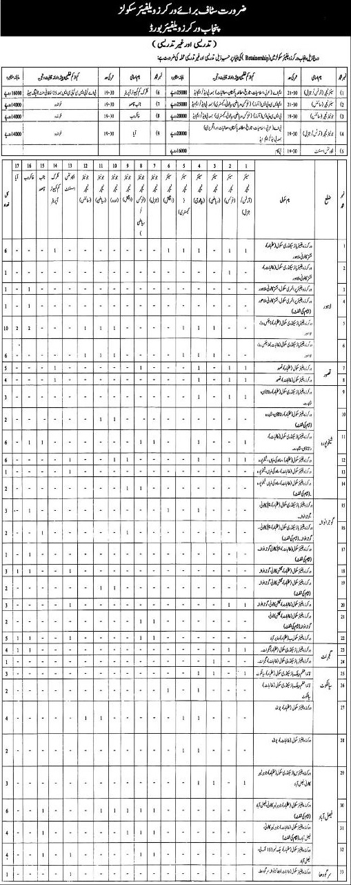Government Jobs 2017 in Punjab Welfare Board Lahore