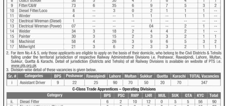 Pakistan Railway Jobs 2018 Sub Engineer PTS Application