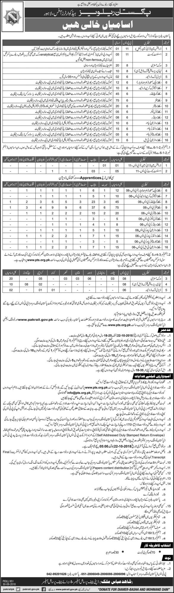 Pakistan Railways Headquarters Office Lahore Jobs 2018 Application Form Download