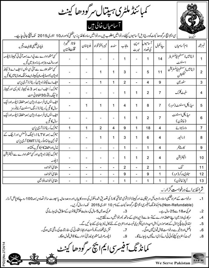 Combined Military Hospital Sargodha Jobs 2014 December