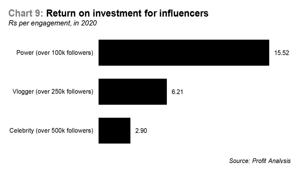 How much can you make as a social media influencer in