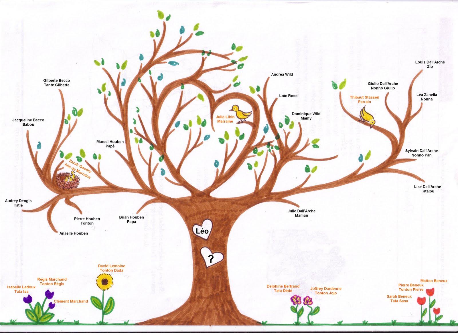 Comment Faire Son Arbre Genealogique Gratuit