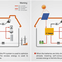 Wiring Diagram Off Grid Solar System John Deere 425 Fuel Pump Inverters, Grid, Hybrid, Tied Inverter In Pakistan